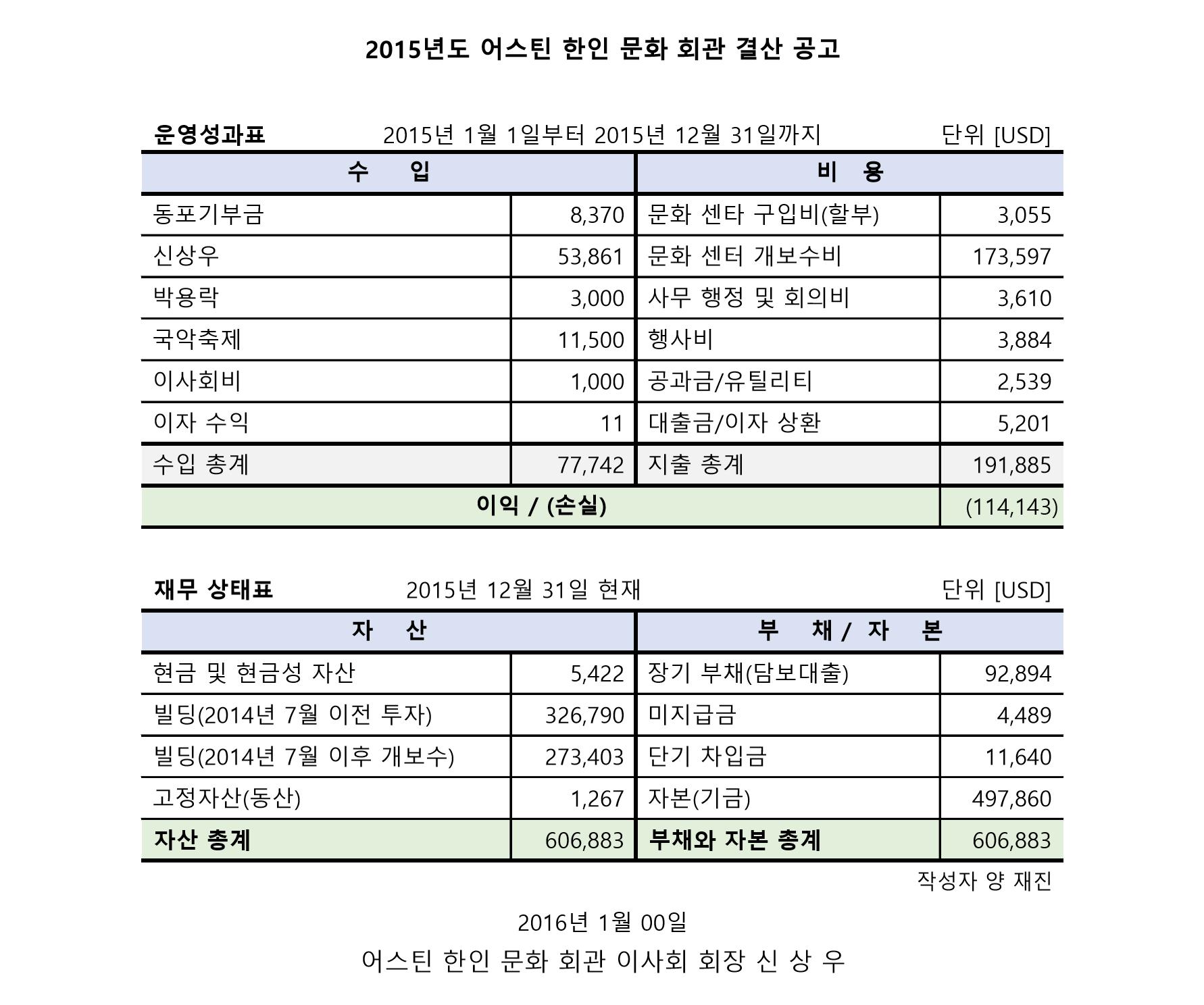 2015년 어스틴 문회회관 결산보고